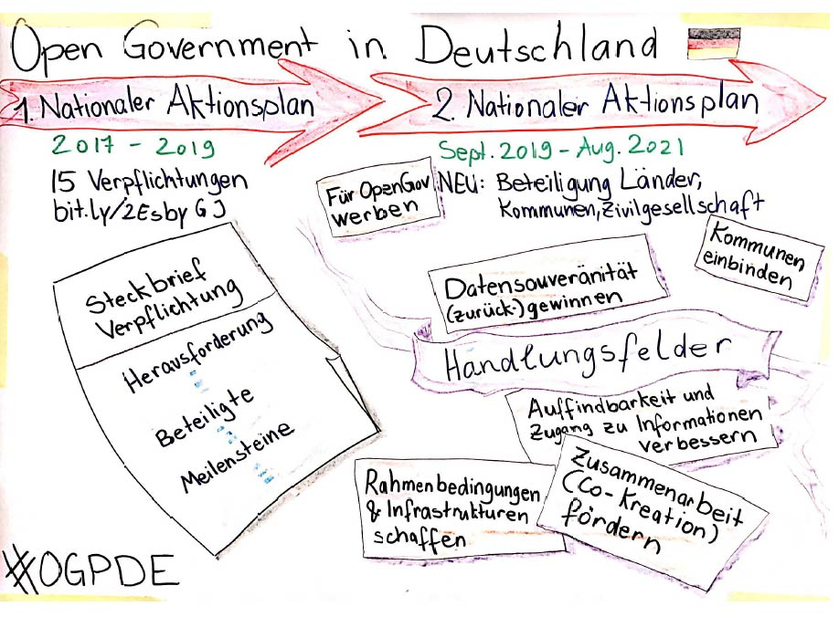 Open Government Partnership-Deutschland entwickelt 2. Nationalen Aktionsplan